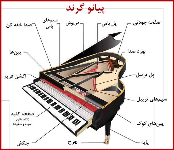 قسمت های پیانو