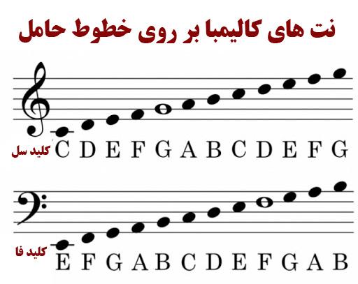 نت های موسیقی کالیمبا
